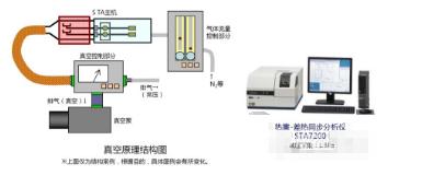 橡胶材料在真空条件下的热重测试
